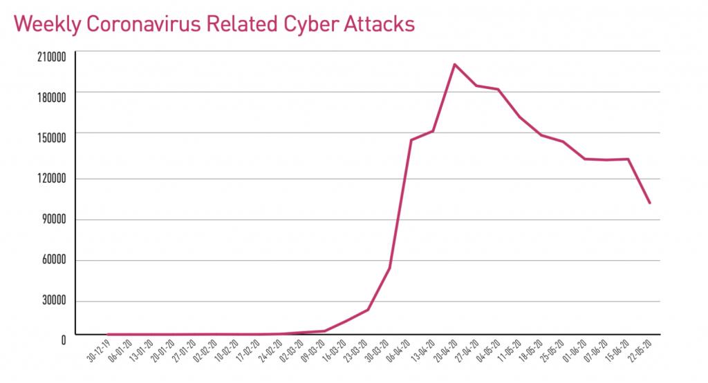 Blog-cyberaanvallen